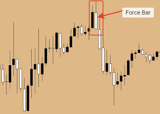 Force Bar - sygnał do wejścia na rynek